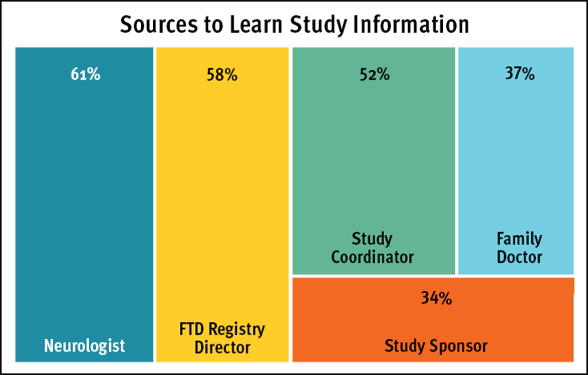Chart of Trusted Sources to learn FTD research study information