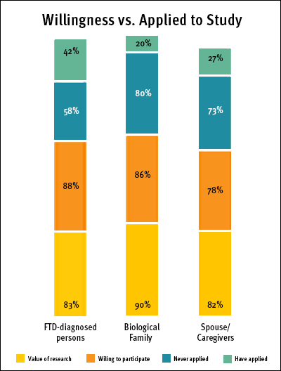 Chart comparing volunteers' willingness to participate in research vs. applied