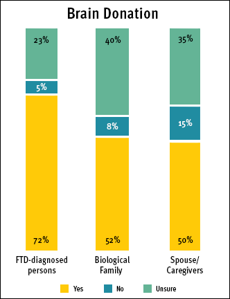Brain donation preference for FTD-diagnosed persons, biological family members, and spouse/caregivers/friends.