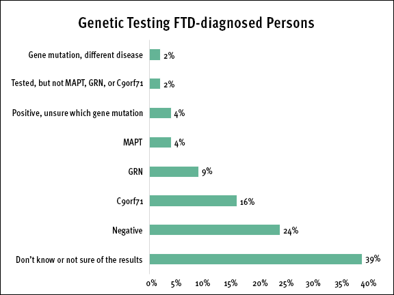 FTD Registry survey results of genetic testing for FTD-diagnosed persons